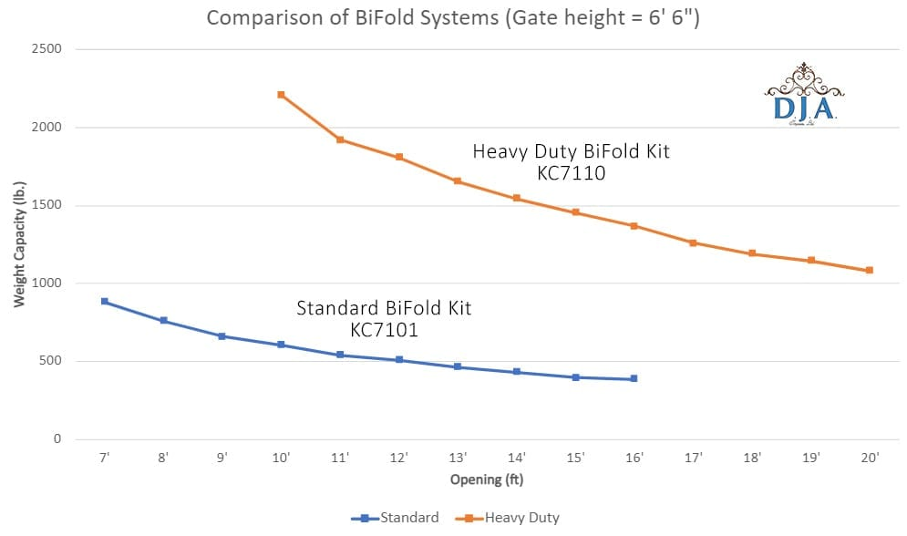 Comparison of weight capacities of the two bifold gate hardware kit systems for given opening dimensions